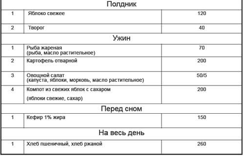 Список блюд и порции рациона для пенсионеров на полдник и ужин