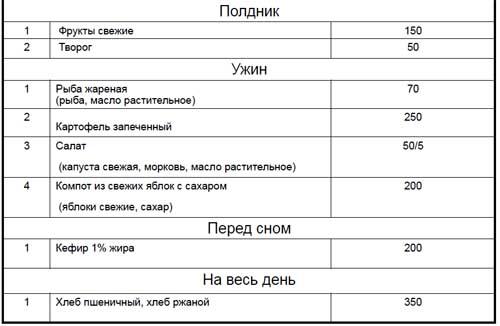 Список блюд и порции рациона для взрослого мужчины на полдник и ужин