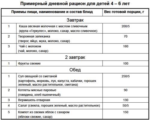 Список блюд и порции рациона для детей от четырех до шести лет на завтрак и обед