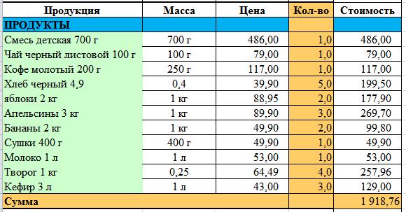 Таблица расчета стоимости продуктов