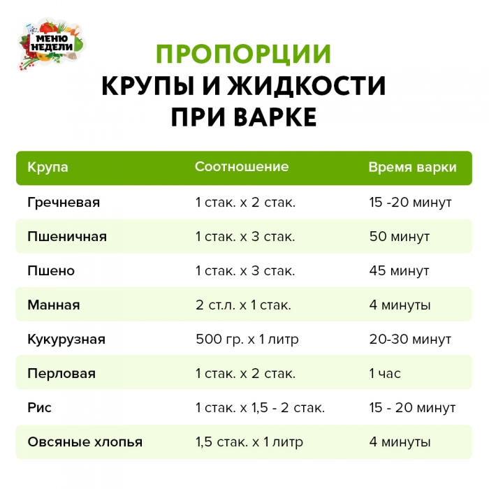 Пропорции крупы и жидкости при варке